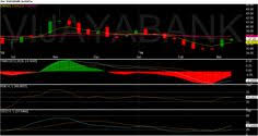 Stocks Share Prices Tata Steel Bank Of India