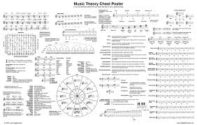 Music Theory Wall Chart This Music Theory Cheat Sheet Is All Youll Ever Need