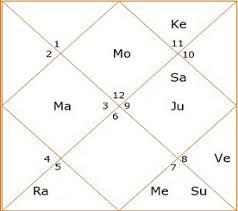 Jyotish The Divine Eye Of Wisdom Planetary Combinations