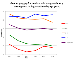 Pay Gap Chart Will Employers Gender Pay Gap Figures Tell Us Anything New