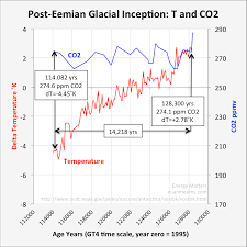 Co2 Phase Chart The Vostok Ice Core And The 14 000 Year Co2 Time Lag