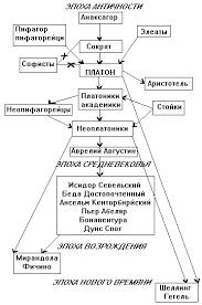 Реферат Развитие античной философии com Банк  Развитие античной философии