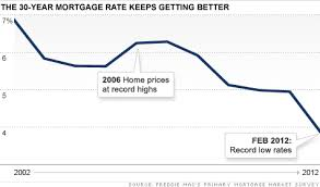 30 Year Fixed Chart Mortgage Rates Hit A Record Low Feb 2 2012