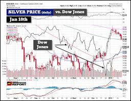 Dow Vs Silver Chart The Silver Price And Broader Markets How Will They Trade