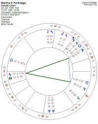 The Yod Pattern In The Natal Chart By Transit