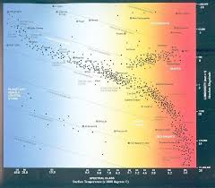 Main Sequence Star Chart Stars