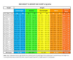 Standard Weight Chart With Age Lsi Height Weight Chart By Medical Council Standard Weight