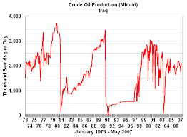 Iran Oil Price Chart The History Of Oil Prices Oil And Gasoline Economics