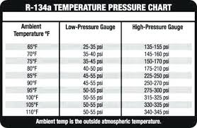 134a Pressure Chart 11 Template Format