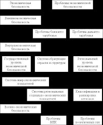 Экономическая безопасность России Рефераты ru Структура проблем экономической безопасности приведена на схеме 1