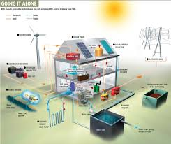 The OffGrid Dilemma Baby Steps - Home solar power system design