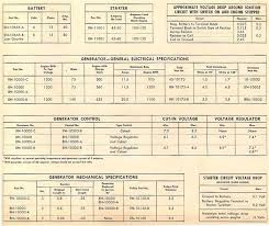 old ford tractor specifications and data model 9n 2n 8n data charts