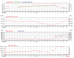 Daily Weather History Graph For Temp Blamket Weather