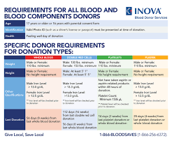 Eligibility Inova Blood Donor Services