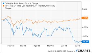 Caterpillar Stock Price Chart Why Caterpillar Fell And When Ill Start Buying