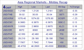 Hkd To Krw Chart Forex Analysis Asia Midday Highlights Sgd Thb Krw Php Idr