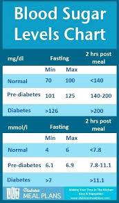 Glucose Level Chart Diabetes Ericremboldt Com