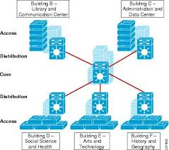 cisco service ready architecture for schools design guide    hierarchical network design