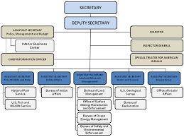 Fasciculus Department Of Interior Jpg Vicipaedia