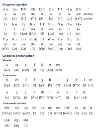 Chippewa Ojibwemowin Is An Algonquian Language Spoken By