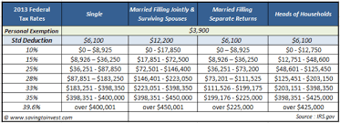2013 Irs Refund Cycle Chart Your 2013 Tax Rate Understanding Your Irs Marginal And