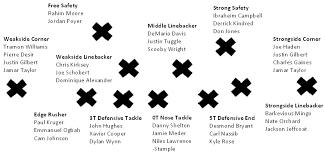 Browns Defense Depth Chart Cleveland Browns