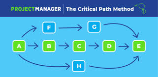 Critical Path Chart Example Understanding Critical Path In Project Management Example