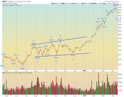 Speculative Chart Jesse Livermore Js Trading Notes