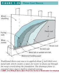 metal lath for stone veneer. three-coat stucco building walls metal lath for stone veneer s