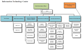 School Organization Charts Organizational Charts About San Juan College