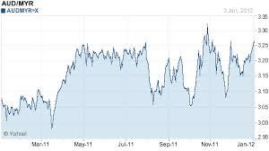 Remnant 888 Japanese Yen Surpasses Aussie To Be Best