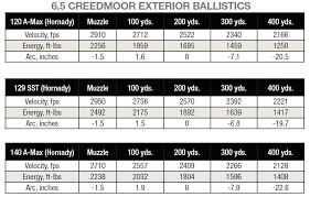 41 Credible Remington Ballistic Coefficient Chart