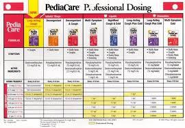 Dimetapp Dosage Chart World Of Reference