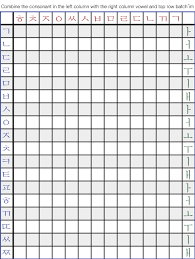 Korean Characters Chart Korean Principles Of Orthography Wikibooks Open Books For