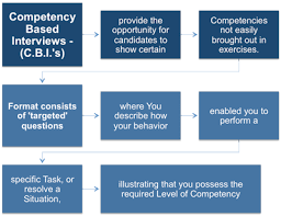Star Interviewing Method What Are Competency Based Interviews