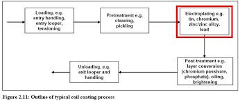 Zinc Nickel Plating Process Flow Chart Plating Zinc And Zinc Alloy In Metal Industry Efficiency