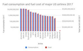 Jet Ski Fuel Consumption Chart 269 Billion Litres Of Jet Fuel Was Burned In 2017 Enough