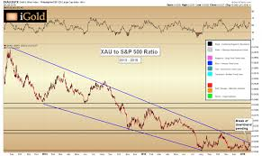 Trade Of The Decade An Update On The Gold And Silver Mining