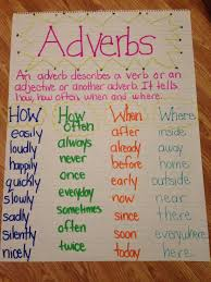 Adverb Anchor Chart 2nd Grade