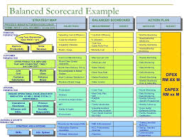 Supplier Scorecard Example Balanced Scorecard Report Gm Rkb