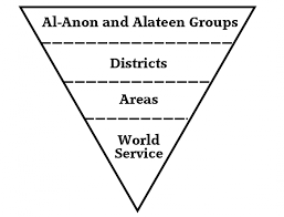organization essay nuvolexa fileal anon alateen organization structure png essay activity al anon alateen organization stru organization