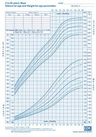 Growth Charts Baby Boy Cdc Boys Height And Weight Chart This Site Includes Sizing
