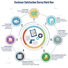 Satisfaction Survey Outsource Customer Satisfaction Surveys Services And Solutions 16