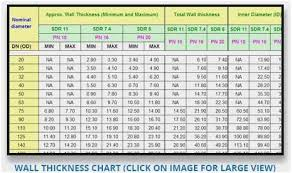 Air Filter Sizes Chart New Furnace Filter Sizes Chart