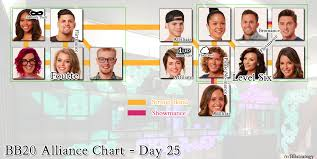 Big Brother 20 Alliance Chart Week 3 Imgur