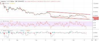 Litecoin Price Analysis Ltc Usd Downfall Crypto Briefing