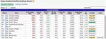Where Can I Find An Implied Volatility Rank Scanner Quora