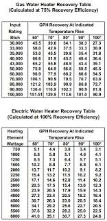 How Long Does It Take For A Water Heater To Heat Up Water
