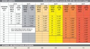 Tadano 40 Ton Crane Load Chart How To Read A Load Chart Crane Load Charts How To Use A