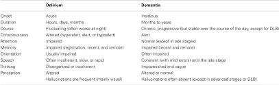 Frontiers Delirium In Elderly People A Review Neurology